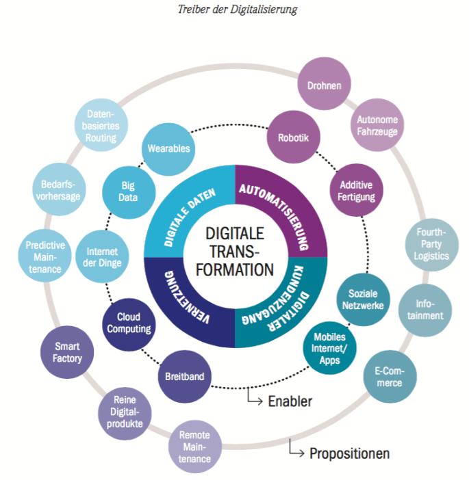 Wie die digitale Transformation erfolgt