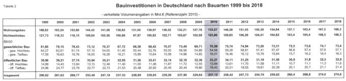 Deutschlands Bauinvestitionen nach Bauarbeiten