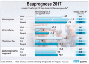 Bauprognose 2017 Umsatzerwartungen