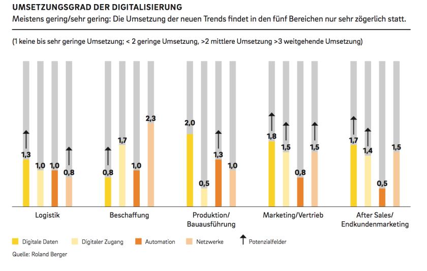 umsetzung-digitalisierung
