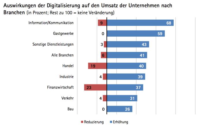 Umsatzauswirkungen durch Digitalisierung