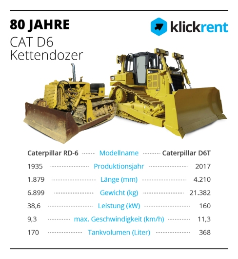 Die Caterpillar RD-6 und Caterpillar D6T technische Daten