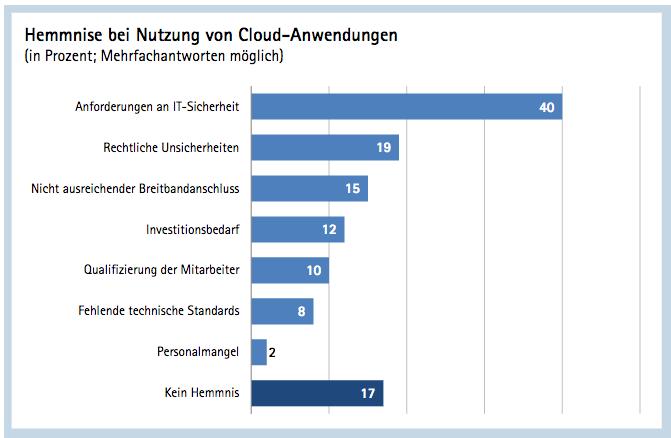 Cloud-Kolumne-Bild1