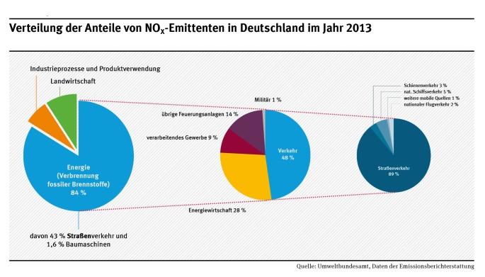 Emissionsverteilung in Deutschland