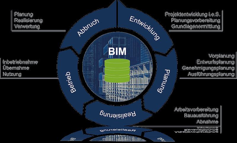Building Information Modelling und die Lebensphasen